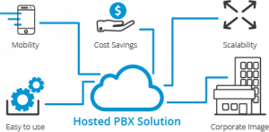 Hosted PBX Systems